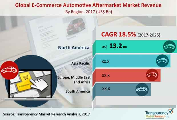 global e commerce automotive aftermarket