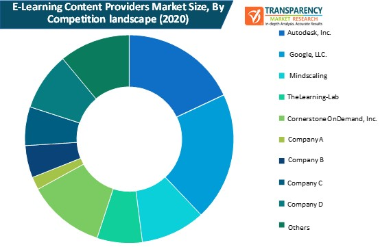 global e learning content providers market size by competition landscape
