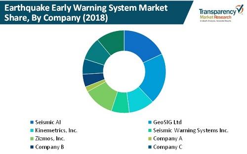 global earthquake early warning system market company