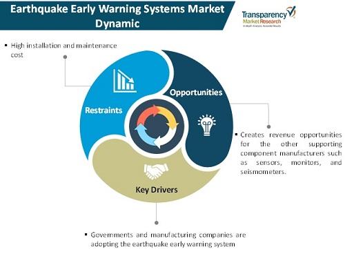 global earthquake early warning system market dynamics