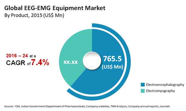 global eeg emg equipment market