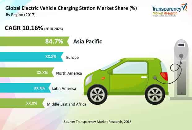 global electric vehicle charging station market