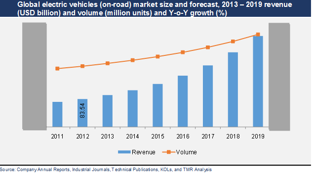 Electric Vehicles Market To Rise At Cagr From To