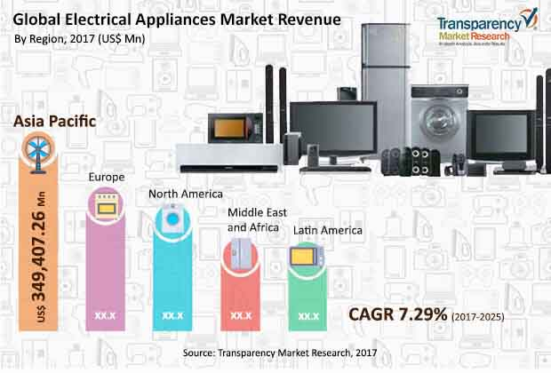 Prime Electrical Appliances Market To Be Worth Us 1 285 Bn By 2025 Tmr Wiring Digital Resources Hetepmognl