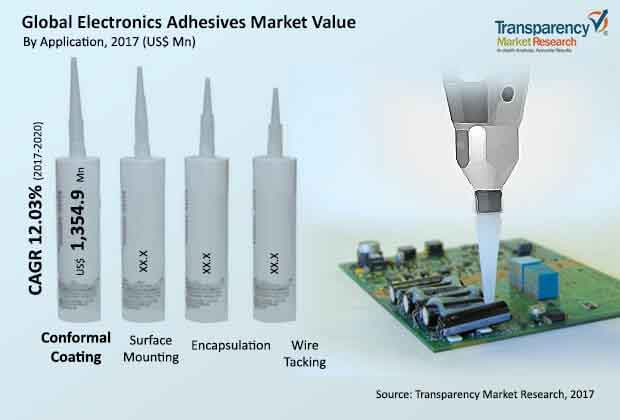 global-electronics-adhesives-market.jpg