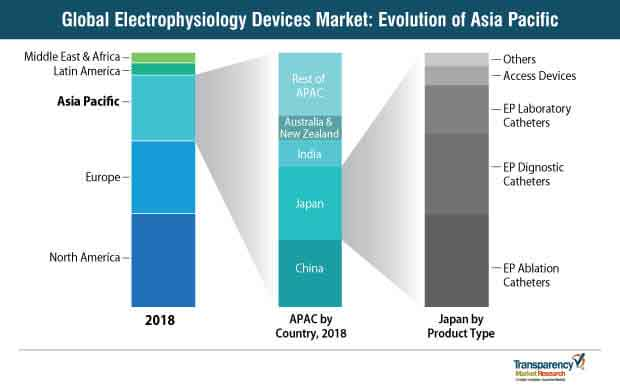 global electrophysiology devices market asia pacific landscape