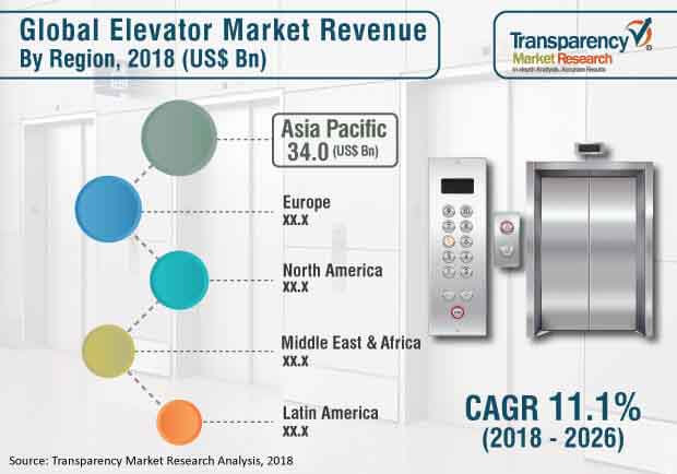 Elevator  Market Insights, Trends & Growth Outlook