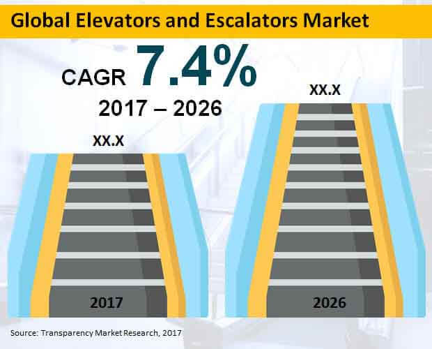 global-elevators-escalators-market.jpg