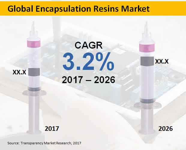 global-encapsulation-resins-market.jpg