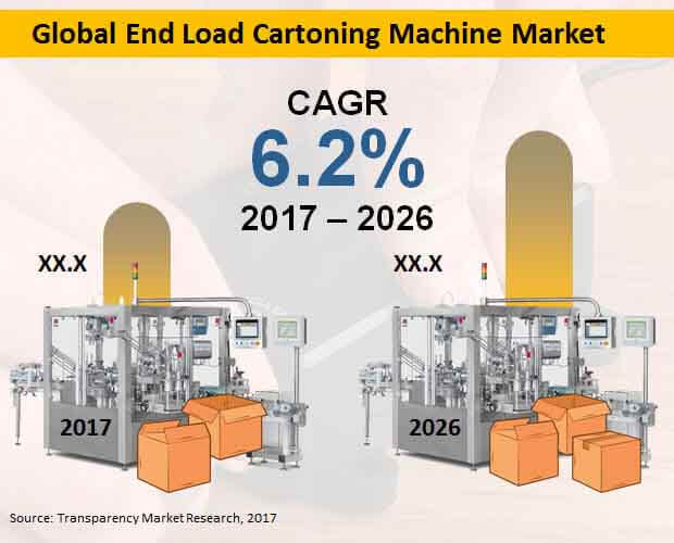 global end load cartooning machine market