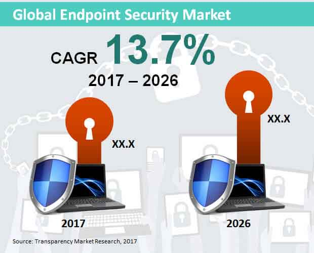 global endpoint securit market