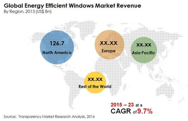 global-energy-efficient-windows-market""
