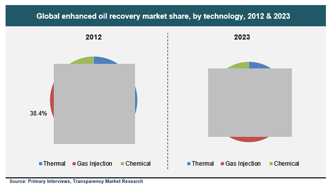 global-enhanced-oil-recovery-market-share-by-technology-2012-and-2023