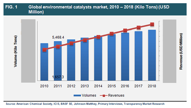 global-environmental-catalysts-market-2010-2018