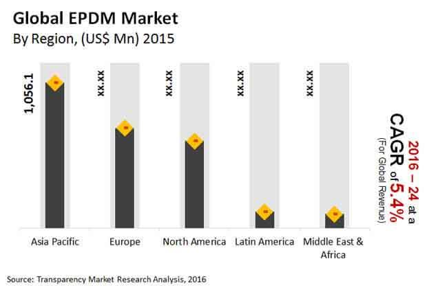 global-epdm-market