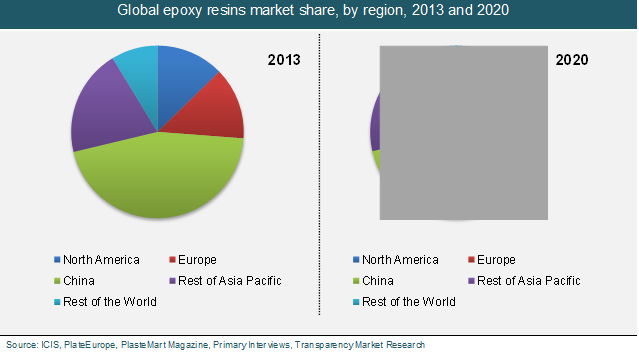 Global Epoxy Resins Market To Reach Us 10 55 Billion Due