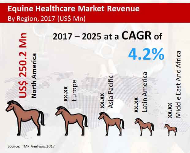 Global Equine Healthcare Market to Exhibit 4 2% CAGR with