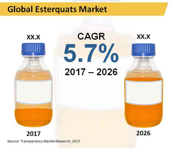 Esterquats  Market Insights, Trends & Growth Outlook