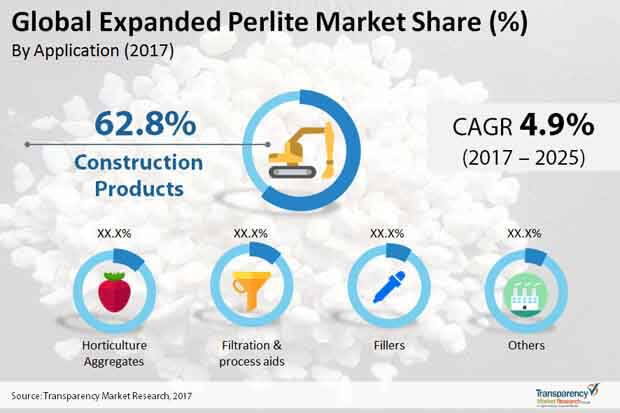 global expanded perlite market