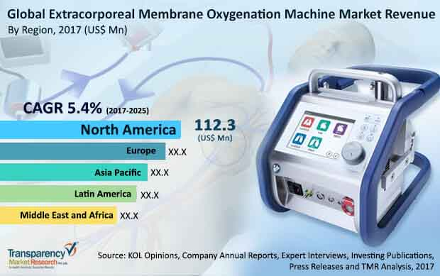 global extracorporeal membrane oxygenation machine market