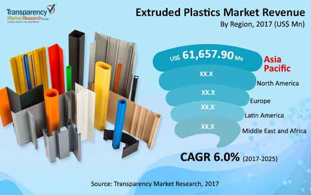 global extruded plastics market