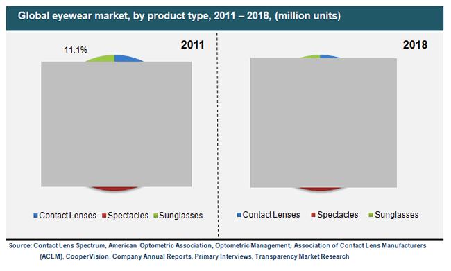 eyewear market global industry analysis size