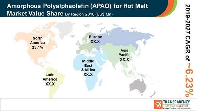 Amorphous Polyalphaolefin (APAO) for Hot Melt  Market Insights, Trends & Growth Outlook