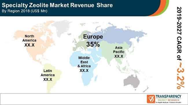 global fa specialty zeolites market