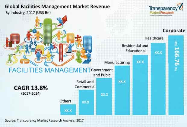 global facilities management industry