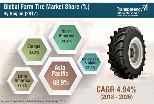 Farm Tire  Market Insights, Trends & Growth Outlook