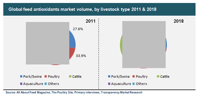 global-feed-antioxidants-market-volume-by-livestock-type-2011-and-2018