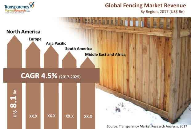 global fencing market