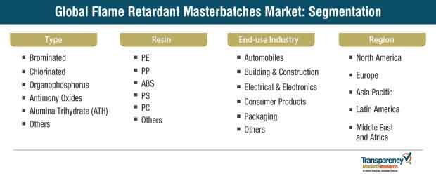 global flame retardant masterbatches market segmentation