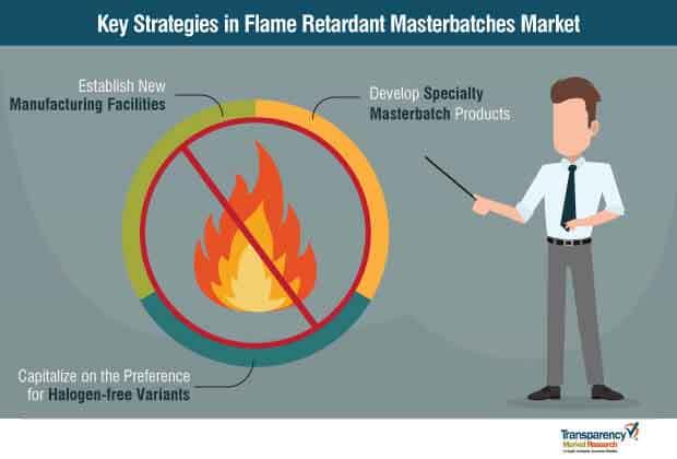 global flame retardant masterbatches market startegy