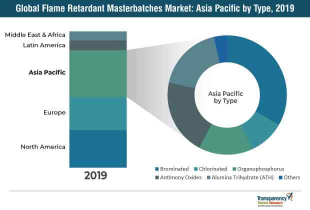 global flame retardant masterbatches market