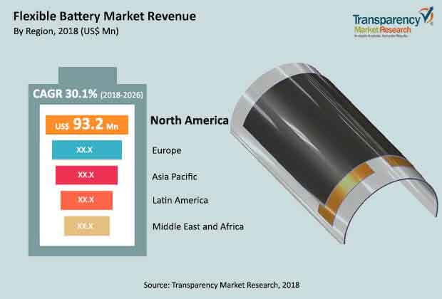 global flexible battery market