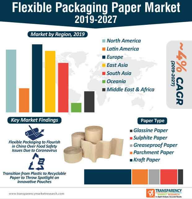 Flexible Packaging Paper  Market Insights, Trends & Growth Outlook