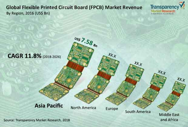global flexible printed circuit board market