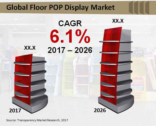 global floor pop display market