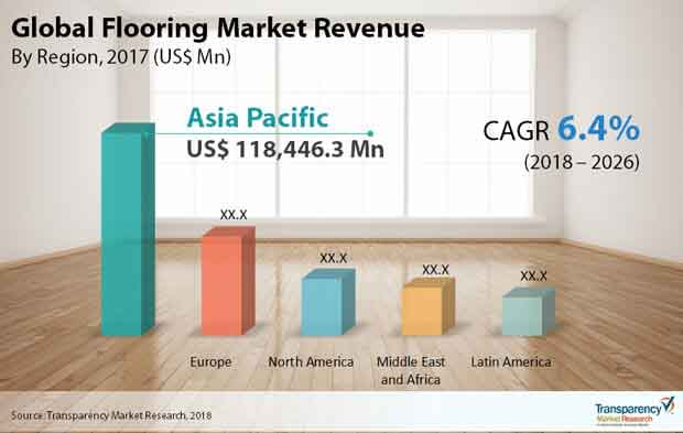 global flooring market