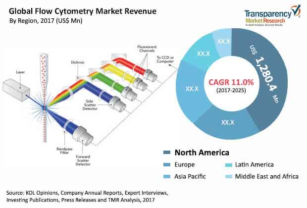 global flow cytometry market