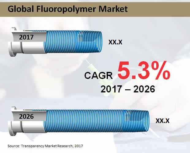 global fluoropolymer market