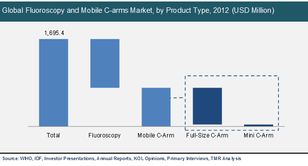 global-fluoroscopy-and-mobile-c-arms-market