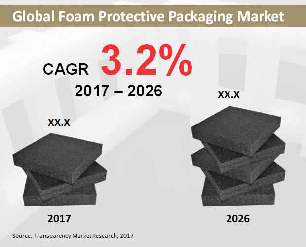 Foam Protective Packaging Market to reach a US$ 5 3 Bn