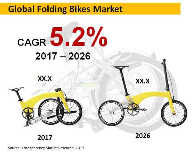 global-folding-bikes-market.jpg