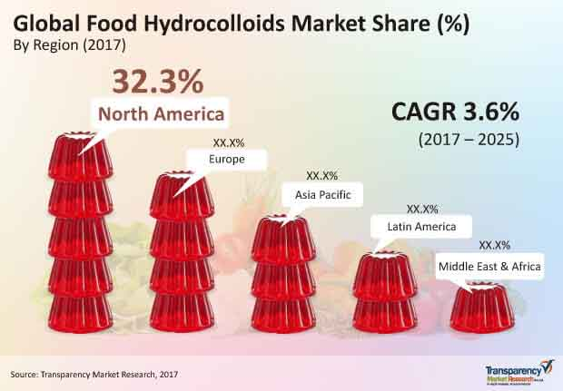 global food hydrocolloids market