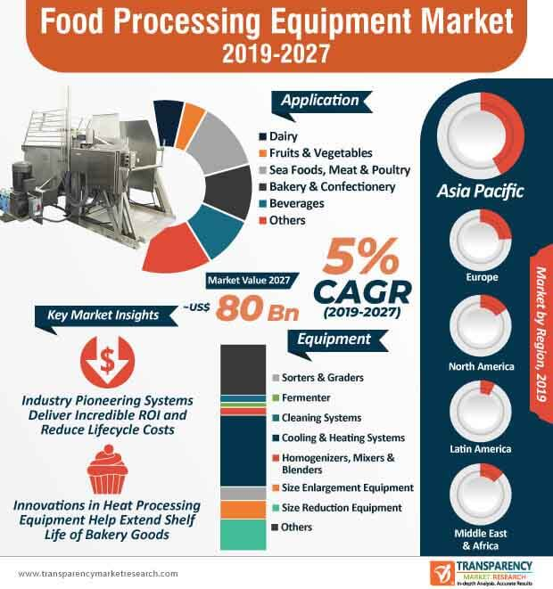 global food processing equipment market infographic