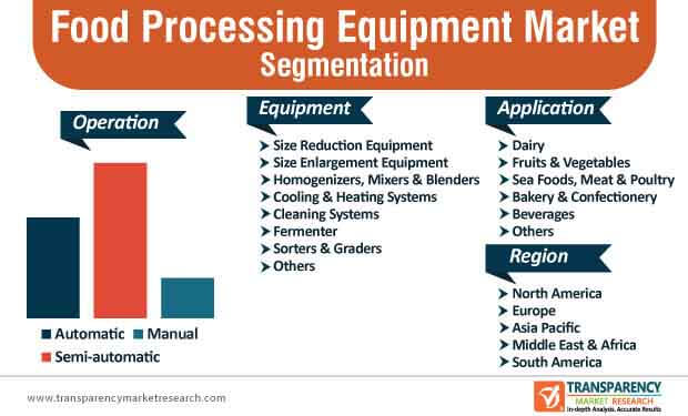 global food processing equipment market segmentation