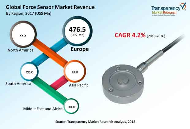 global force sensor market