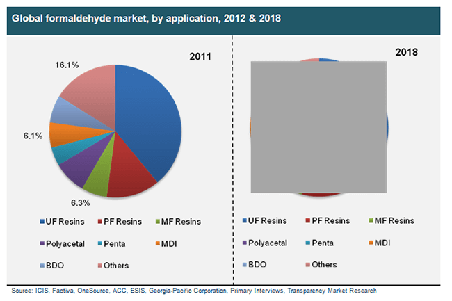 global-formaldehyde-market-by-application-2012-and-2018